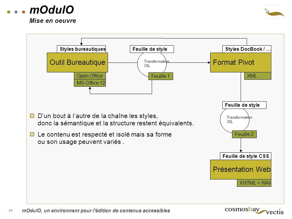 11 mOdulO, un environnent pour l édition de contenus accessibles Dun bout à lautre de la chaîne les styles, donc la sémantique et la structure restent équivalents.