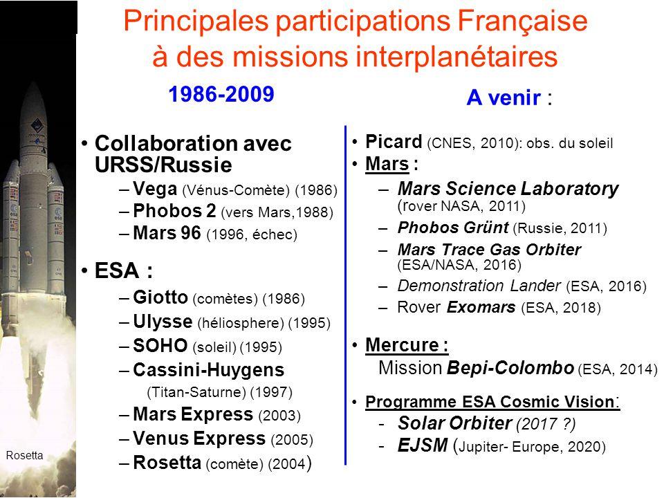 Principales participations Française à des missions interplanétaires 1986-2009 Collaboration avec URSS/Russie –Vega (Vénus-Comète) (1986) –Phobos 2 (vers Mars,1988) –Mars 96 (1996, échec) ESA : –Giotto (comètes) (1986) –Ulysse (héliosphere) (1995) –SOHO (soleil) (1995) –Cassini-Huygens (Titan-Saturne) (1997) –Mars Express (2003) –Venus Express (2005) –Rosetta (comète) (2004 ) A venir : Picard (CNES, 2010): obs.