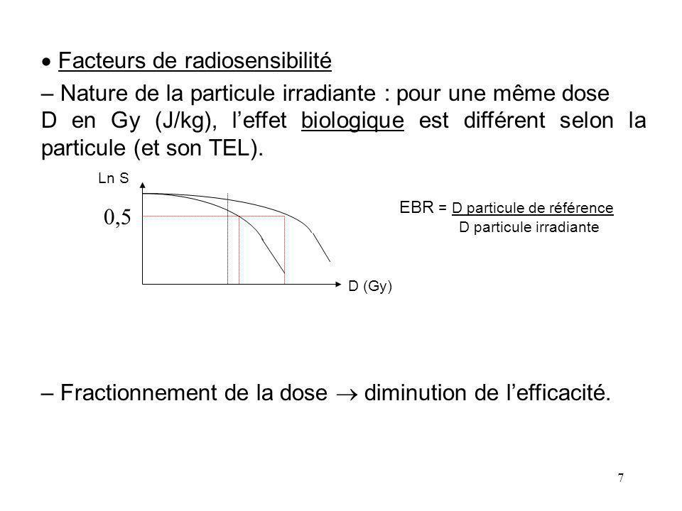 7 Facteurs de radiosensibilité – Nature de la particule irradiante : pour une même dose D en Gy (J/kg), leffet biologique est différent selon la particule (et son TEL).