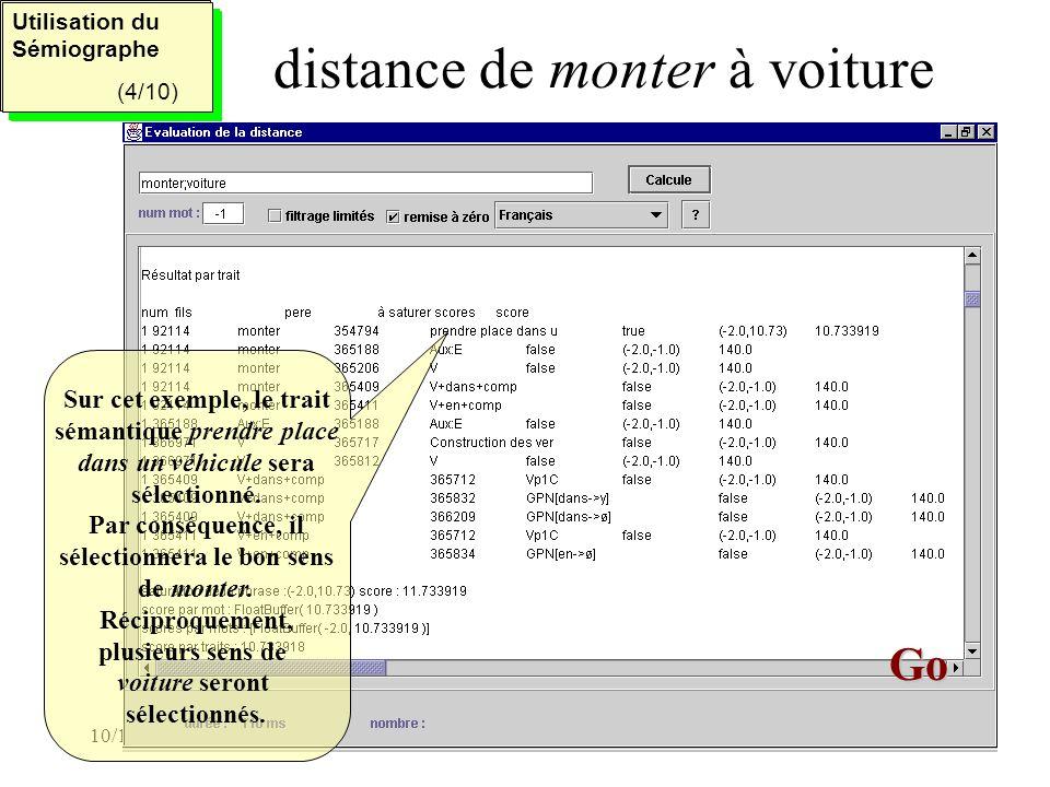 10/12/2001Memodata/CRISCO (CNRS)26 distance de monter à voiture Utilisation du Sémiographe (2/5) Utilisation du Sémiographe (2/5) Utilisation du Sémiographe (4/10) Utilisation du Sémiographe (4/10) Go Go Sur cet exemple, le trait sémantique prendre place dans un véhicule sera sélectionné.