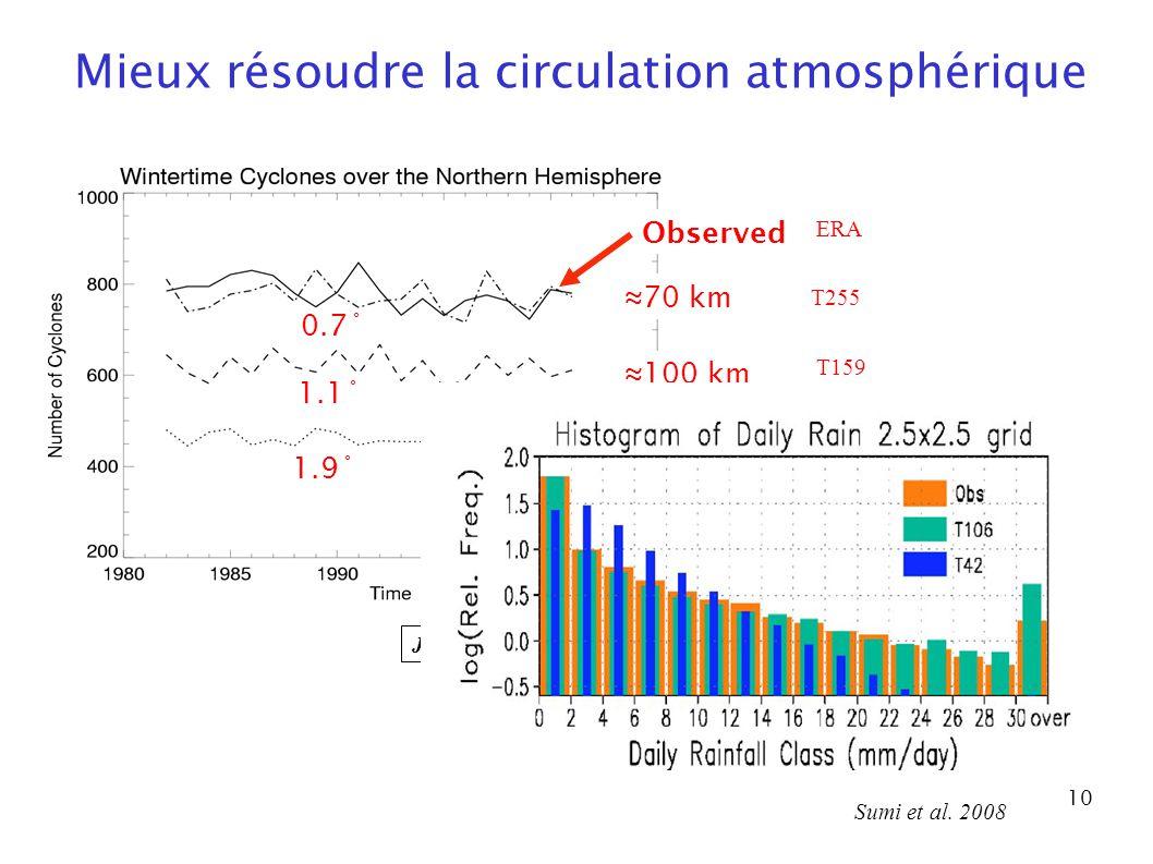 10 Jung et al. 2006 0.7˚ 1.1˚ 1.9˚ Observed 100 km 200 km 70 km Mieux résoudre la circulation atmosphérique ERA T255 T159 T95 Sumi et al. 2008