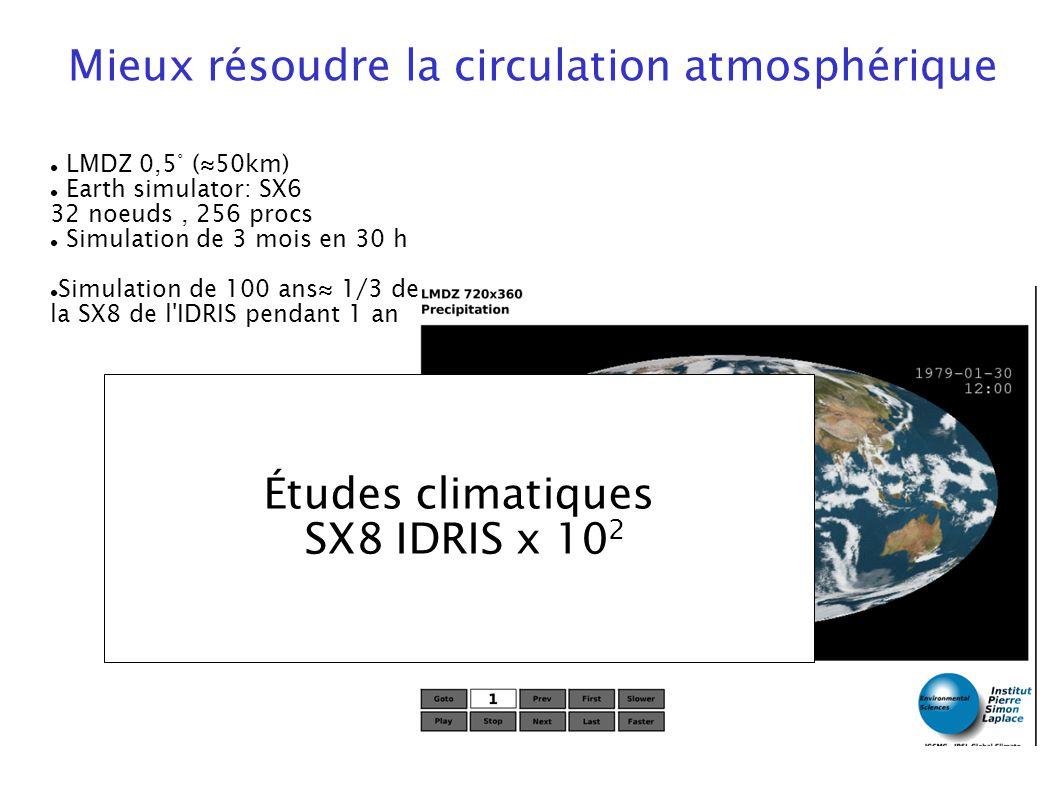 11 LMDZ 0,5° (50km) Earth simulator: SX6 32 noeuds, 256 procs Simulation de 3 mois en 30 h Simulation de 100 ans 1/3 de la SX8 de l'IDRIS pendant 1 an