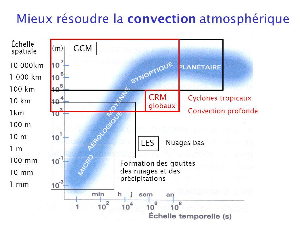 GCM LES CRM globaux Convection profonde Nuages bas Formation des gouttes des nuages et des précipitations Cyclones tropicaux Mieux résoudre la convect