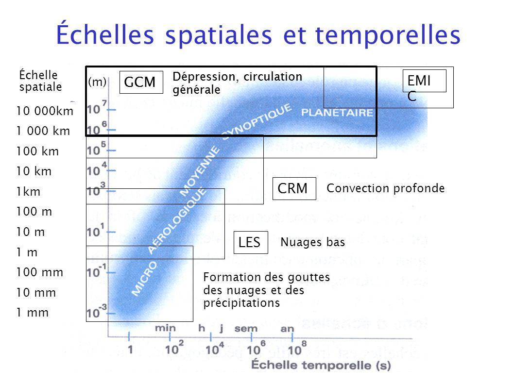 Échelles spatiales et temporelles EMI C LES CRM Convection profonde Nuages bas GCM Dépression, circulation générale Formation des gouttes des nuages e