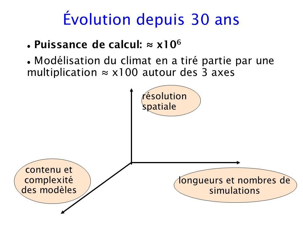 Évolution depuis 30 ans Puissance de calcul: x10 6 Modélisation du climat en a tiré partie par une multiplication x100 autour des 3 axes résolution sp