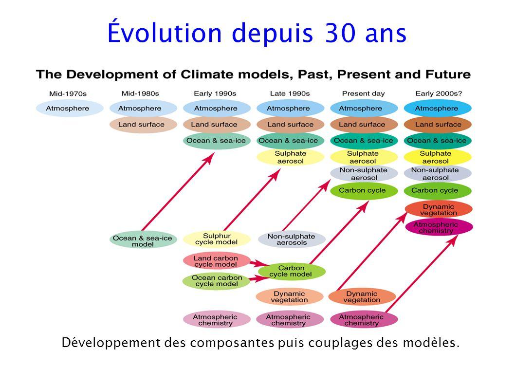 Évolution depuis 30 ans Puissance de calcul: x10 6 Pour en tirer profit, la modélisation du climat a participé à quelques évolutions majeures: scalairevectoriel scalaire // vectoriel // scalaire // vectoriel // .