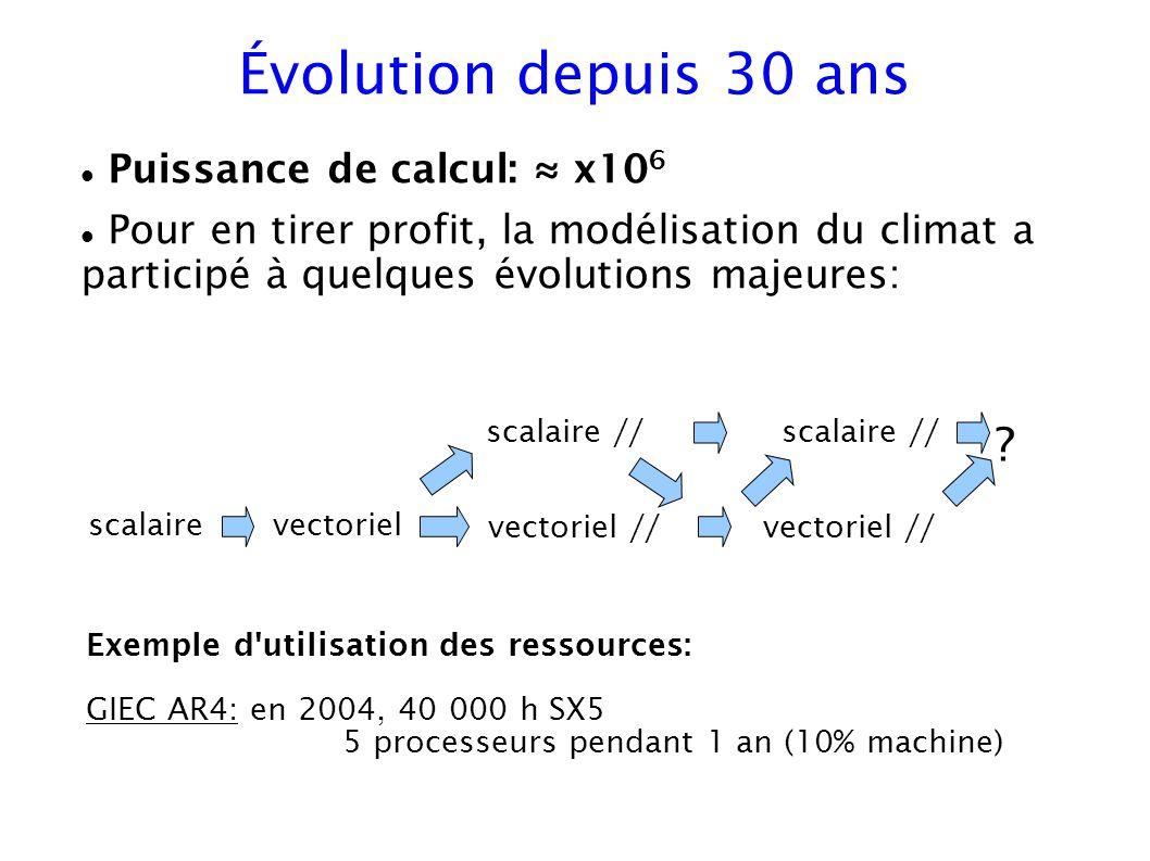 Évolution depuis 30 ans Puissance de calcul: x10 6 Pour en tirer profit, la modélisation du climat a participé à quelques évolutions majeures: scalair
