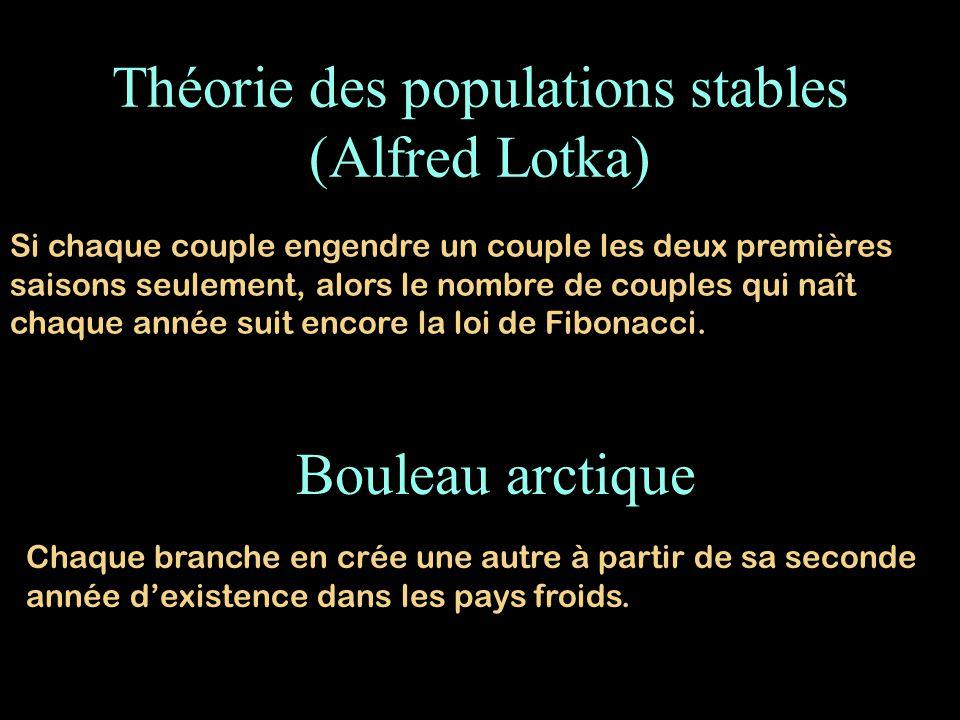 Théorie des populations stables (Alfred Lotka) Si chaque couple engendre un couple les deux premières saisons seulement, alors le nombre de couples qu