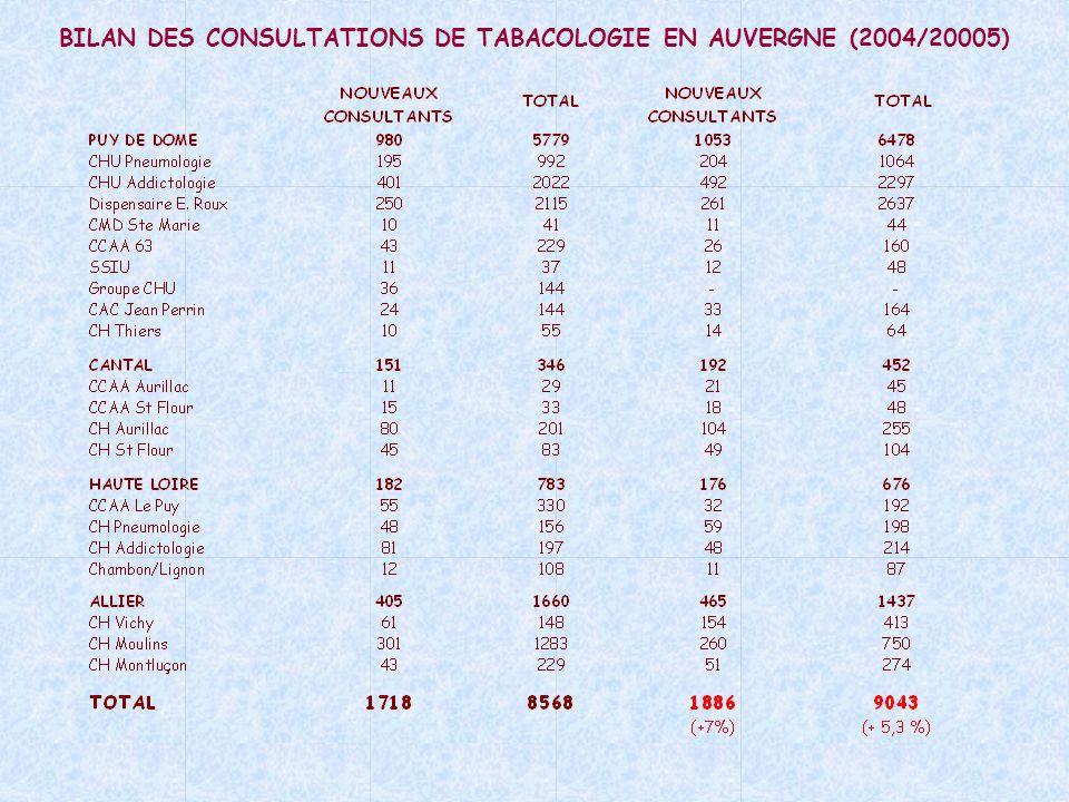 BILAN DES CONSULTATIONS DE TABACOLOGIE EN AUVERGNE (2004/20005)