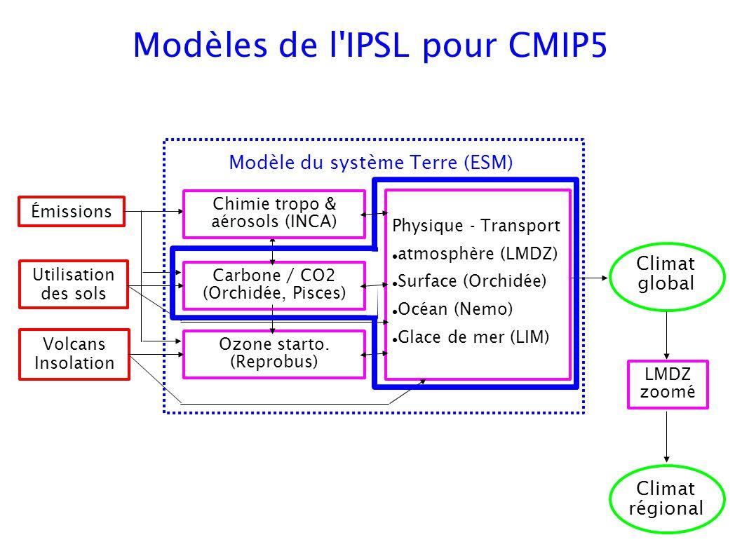 Modèles de l'IPSL pour CMIP5 Carbone / CO2 (Orchidée, Pisces) Ozone starto. (Reprobus) Émissions Utilisation des sols Volcans Insolation Physique - Tr