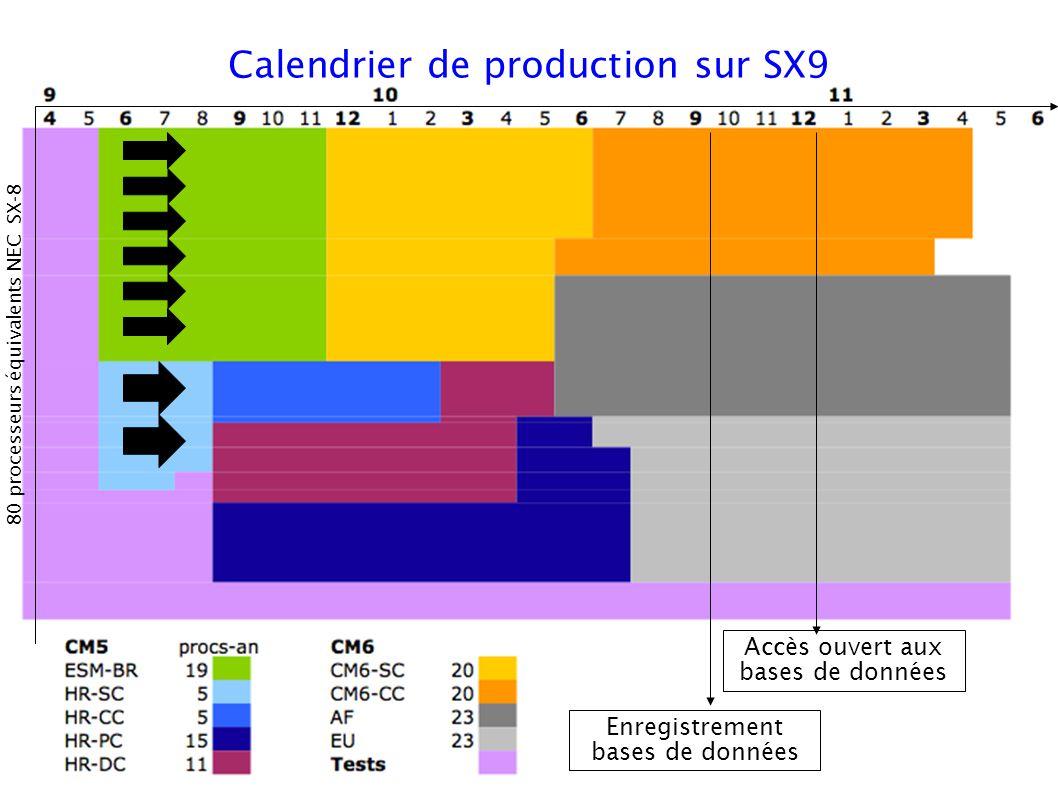 Calendrier de production sur SX9 80 processeurs équivalents NEC SX-8 Accès ouvert aux bases de données Enregistrement bases de données