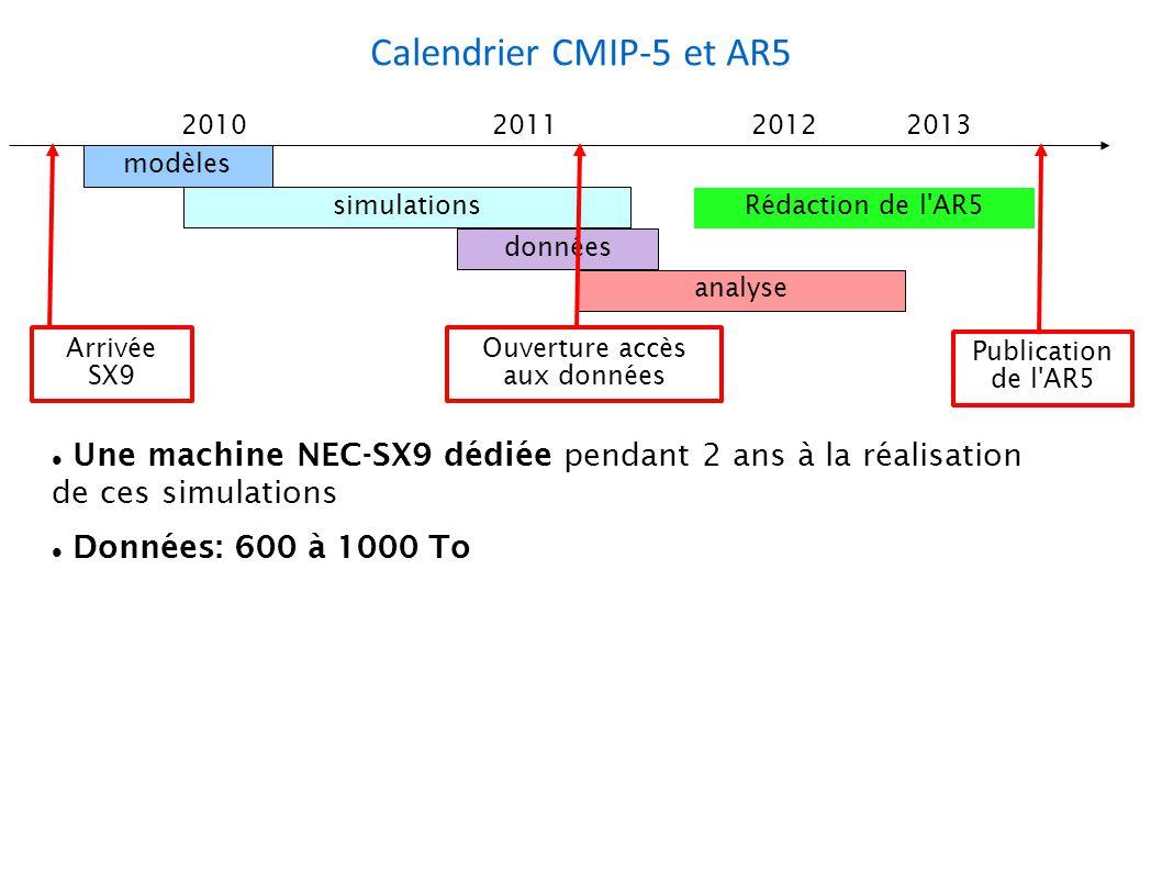 Calendrier CMIP-5 et AR5 Une machine NEC-SX9 dédiée pendant 2 ans à la réalisation de ces simulations Données: 600 à 1000 To 2010201120122013 Ouverture accès aux données Publication de l AR5 modèles simulations données analyse Rédaction de l AR5 Arrivée SX9