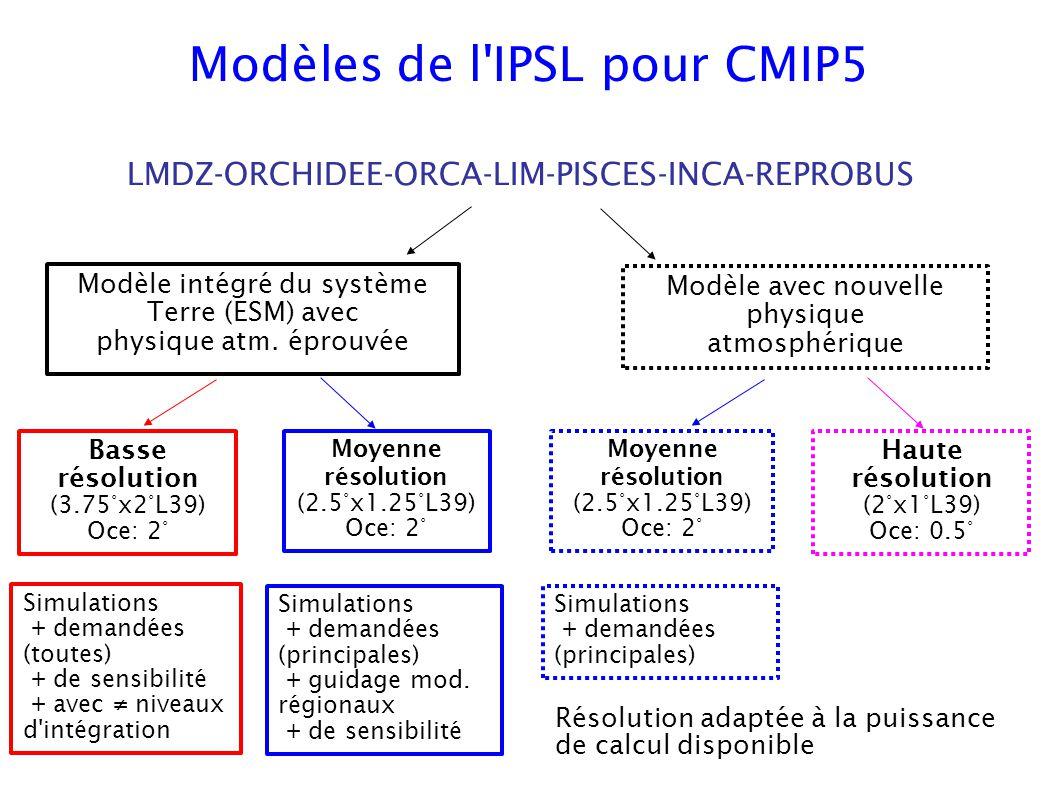 Modèles de l'IPSL pour CMIP5 LMDZ-ORCHIDEE-ORCA-LIM-PISCES-INCA-REPROBUS Modèle intégré du système Terre (ESM) avec physique atm. éprouvée Basse résol