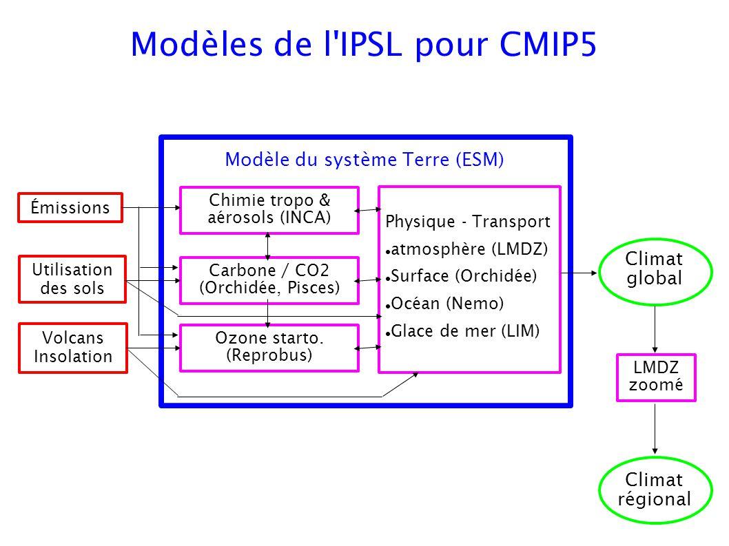 Modèles de l'IPSL pour CMIP5 Chimie tropo & aérosols (INCA) Carbone / CO2 (Orchidée, Pisces) Ozone starto. (Reprobus) Émissions Utilisation des sols V