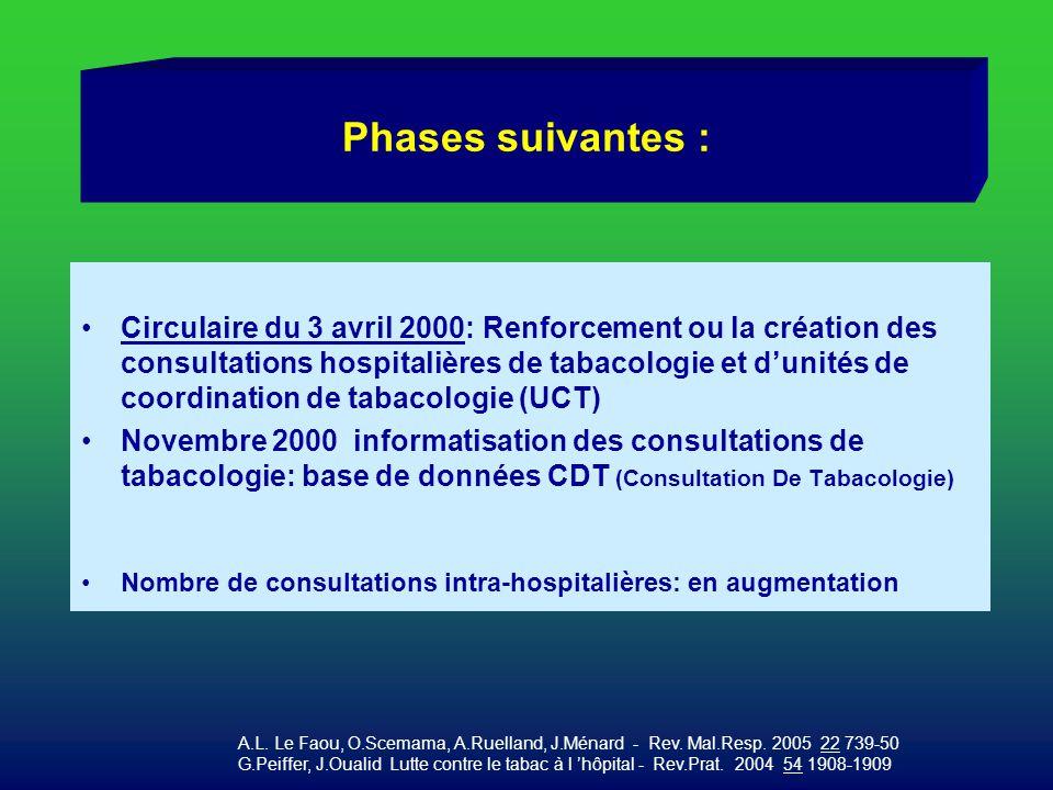 Phases suivantes : Circulaire du 3 avril 2000: Renforcement ou la création des consultations hospitalières de tabacologie et dunités de coordination d
