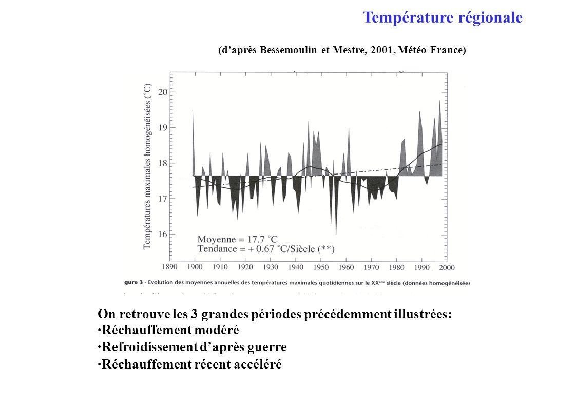 (daprès Bessemoulin et Mestre, 2001, Météo-France) On retrouve les 3 grandes périodes précédemment illustrées: Réchauffement modéré Refroidissement daprès guerre Réchauffement récent accéléré Température régionale