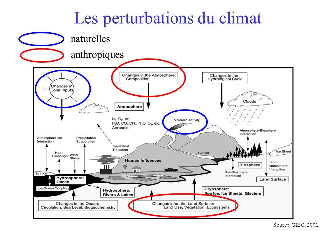 Les perturbations du climat Source: GIEC, 2001 naturelles anthropiques