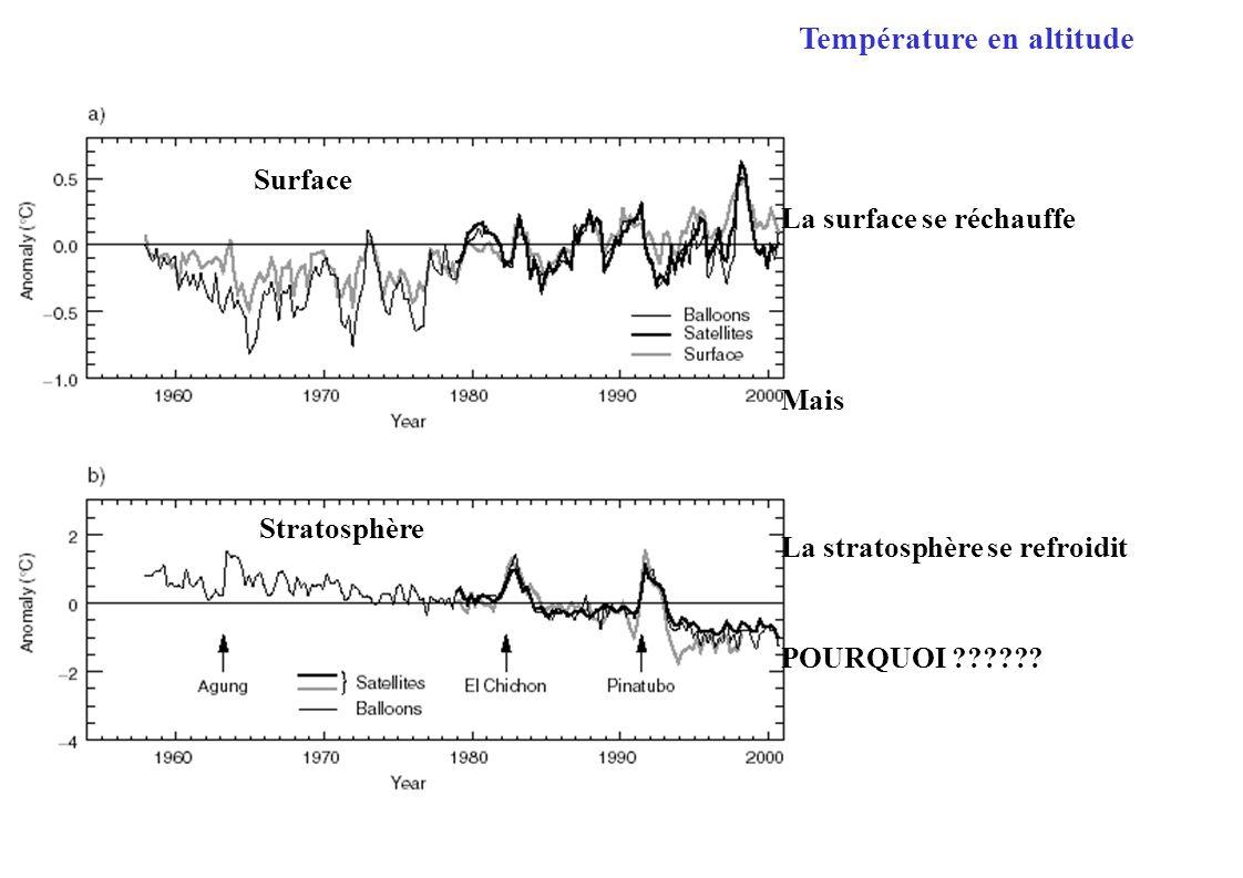Stratosphère Surface La surface se réchauffe Mais La stratosphère se refroidit POURQUOI ?????? Température en altitude