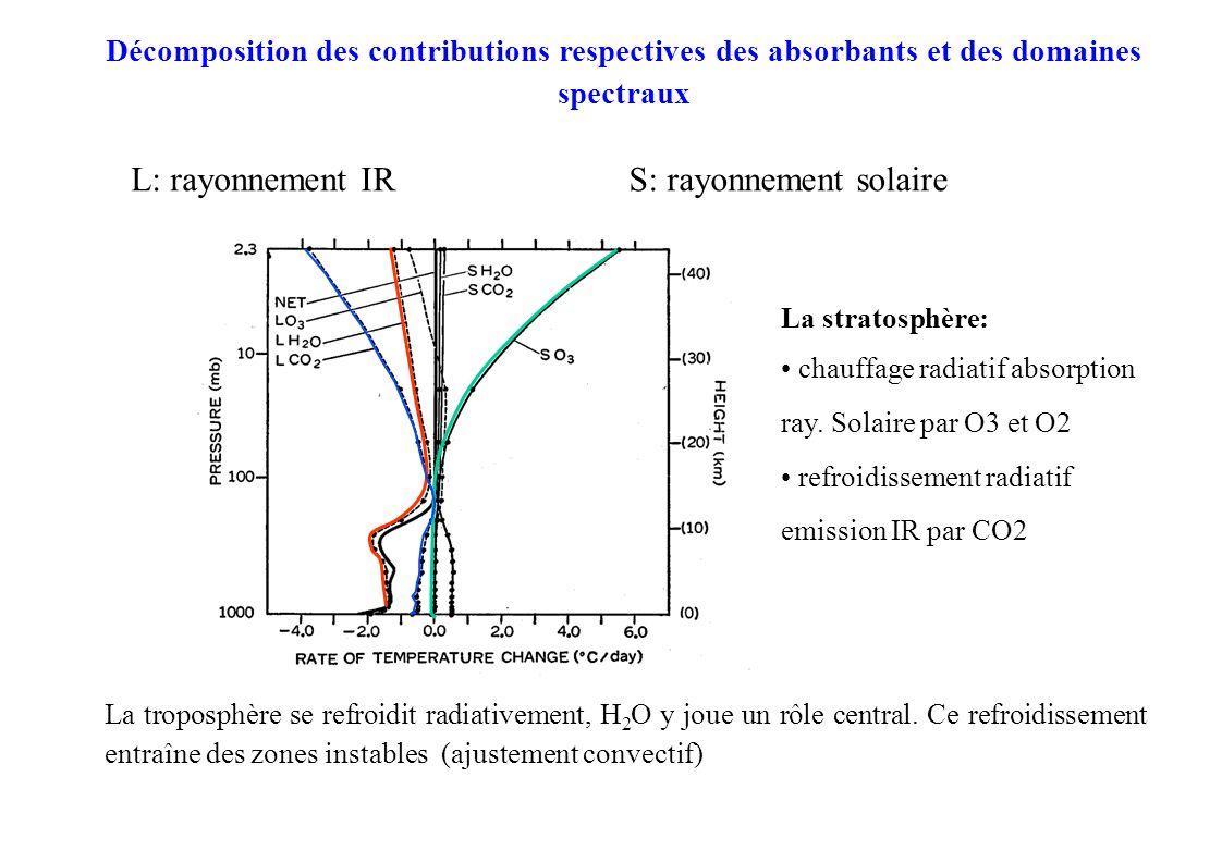 Décomposition des contributions respectives des absorbants et des domaines spectraux La troposphère se refroidit radiativement, H 2 O y joue un rôle central.