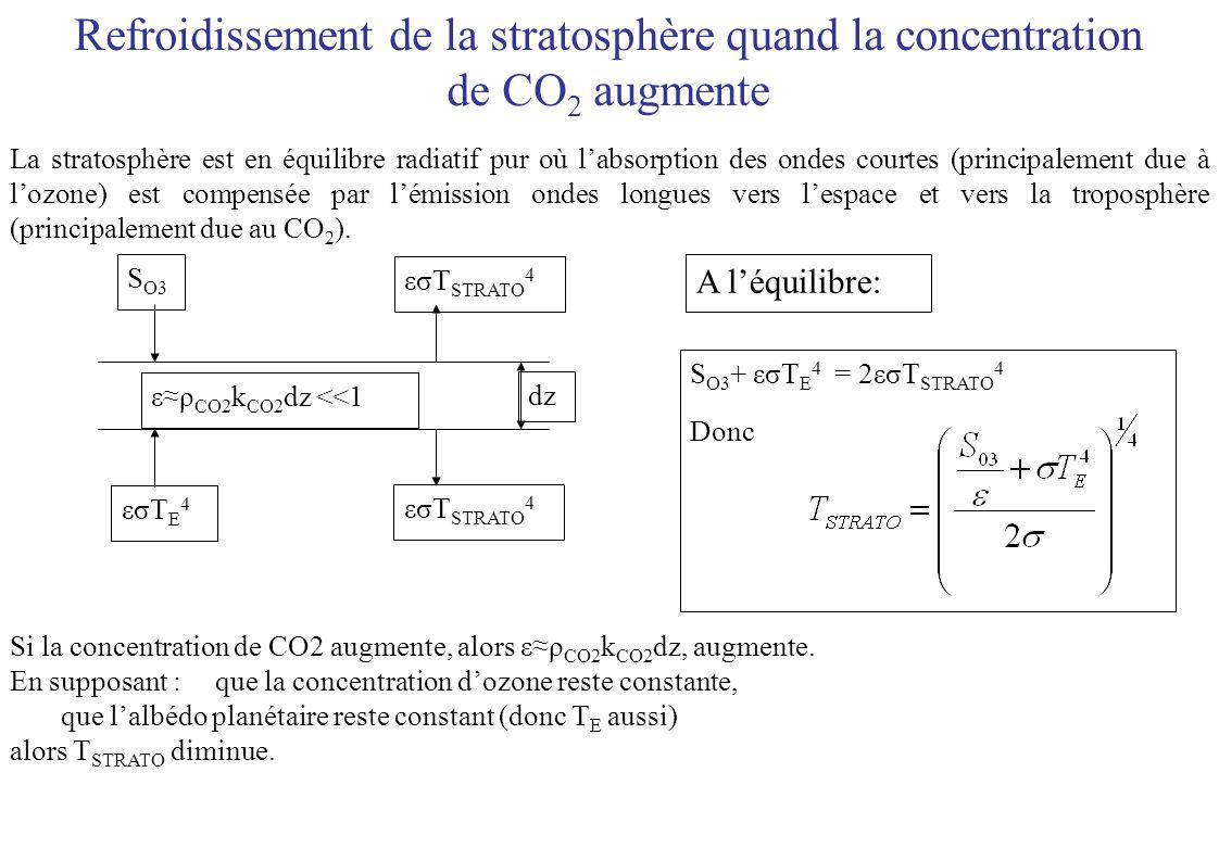 Refroidissement de la stratosphère quand la concentration de CO 2 augmente dz ερ CO2 k CO2 dz <<1 εσT E 4 εσT STRATO 4 S O3 A léquilibre: S O3 + εσT E 4 = 2εσT STRATO 4 Donc Si la concentration de CO2 augmente, alors ερ CO2 k CO2 dz, augmente.