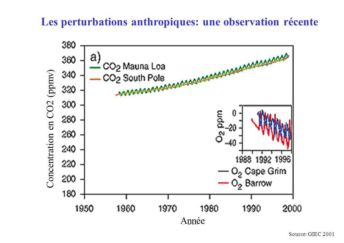 Les perturbations anthropiques: une observation récente Année Concentration en CO2 (ppmv) Source: GIEC 2001