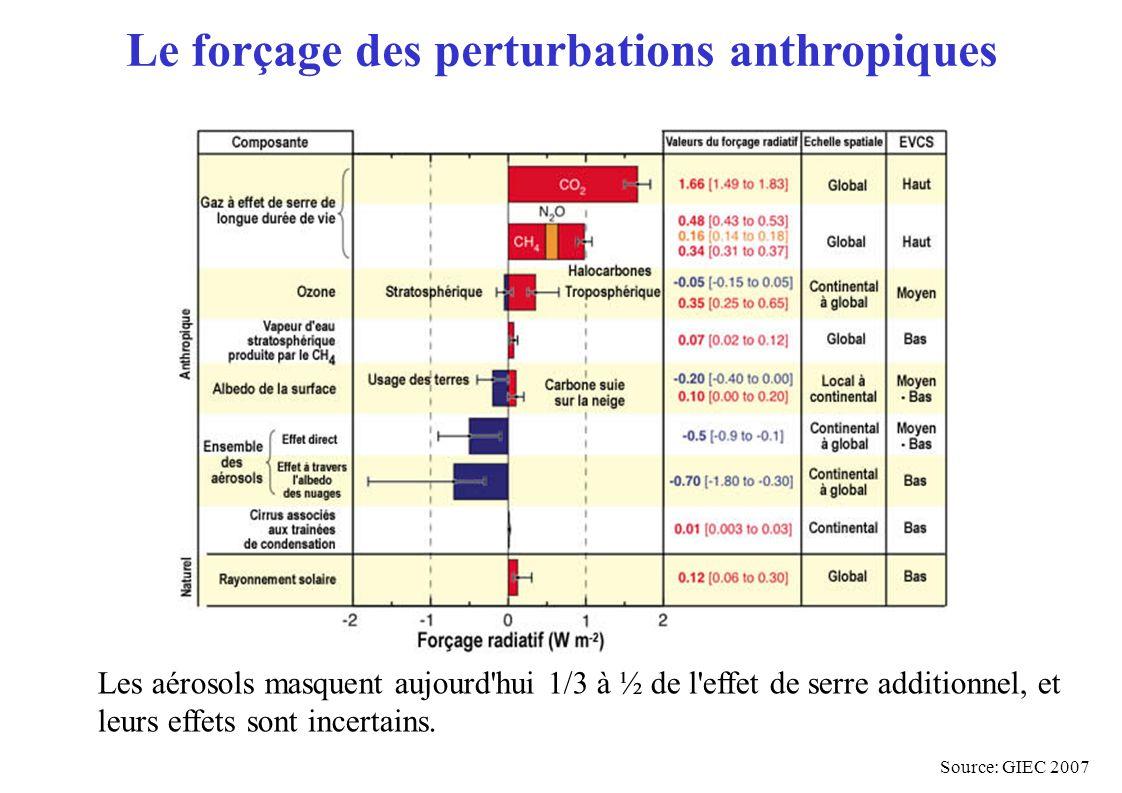 Le forçage des perturbations anthropiques Les aérosols masquent aujourd hui 1/3 à ½ de l effet de serre additionnel, et leurs effets sont incertains.