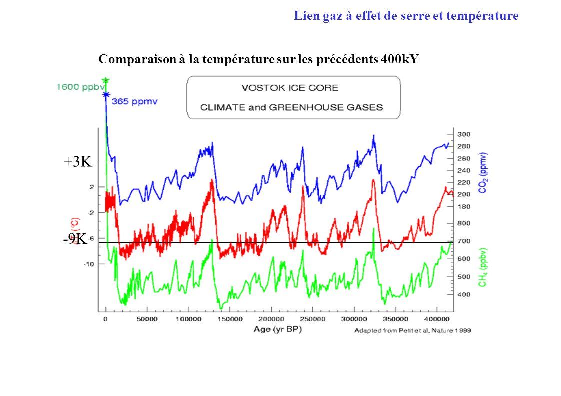 Comparaison à la température sur les précédents 400kY -9K +3K Lien gaz à effet de serre et température
