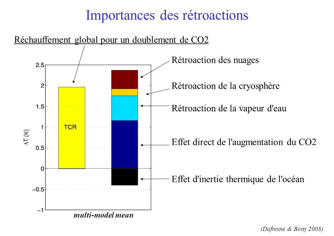 multi-model mean inter-model differences (standard deviation) multi-model mean Importances des rétroactions Effet direct de l augmentation du CO2 Effet d inertie thermique de l océan Rétroaction de la vapeur d eau Rétroaction de la cryosphère Rétroaction des nuages Réchauffement global pour un doublement de CO2 (Dufresne & Bony 2008)
