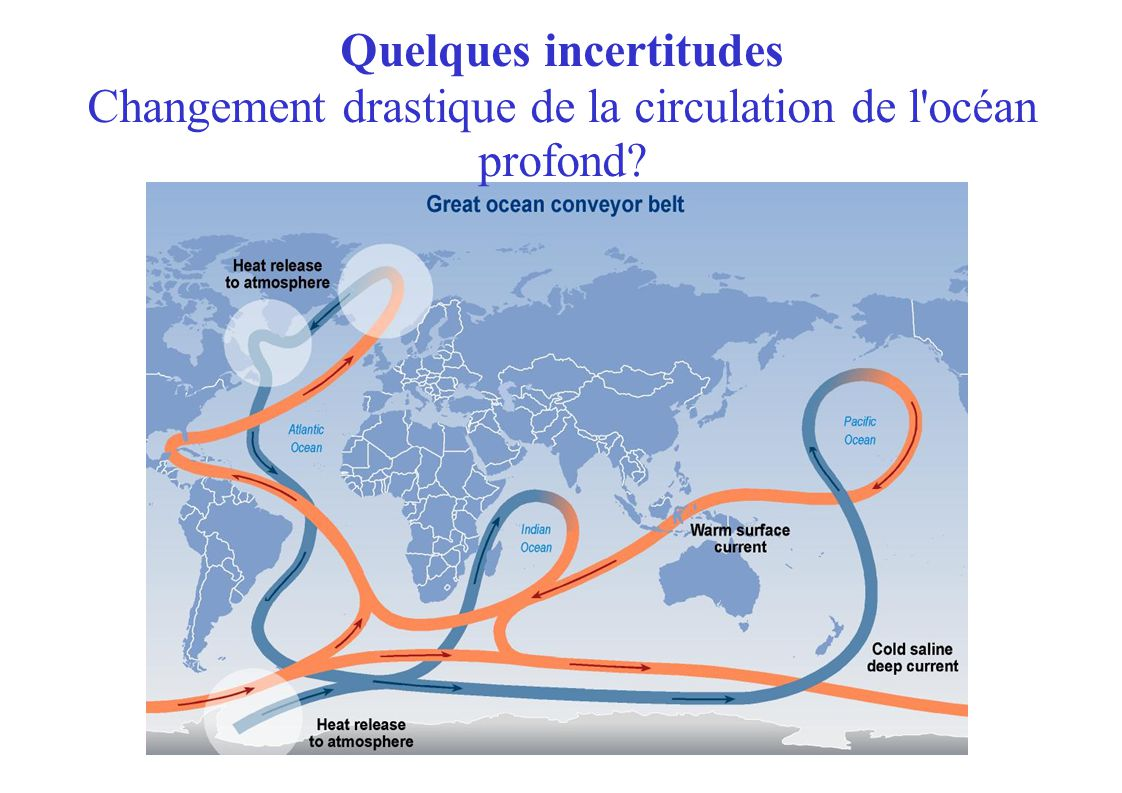 Changement drastique de la circulation de l océan profond Quelques incertitudes