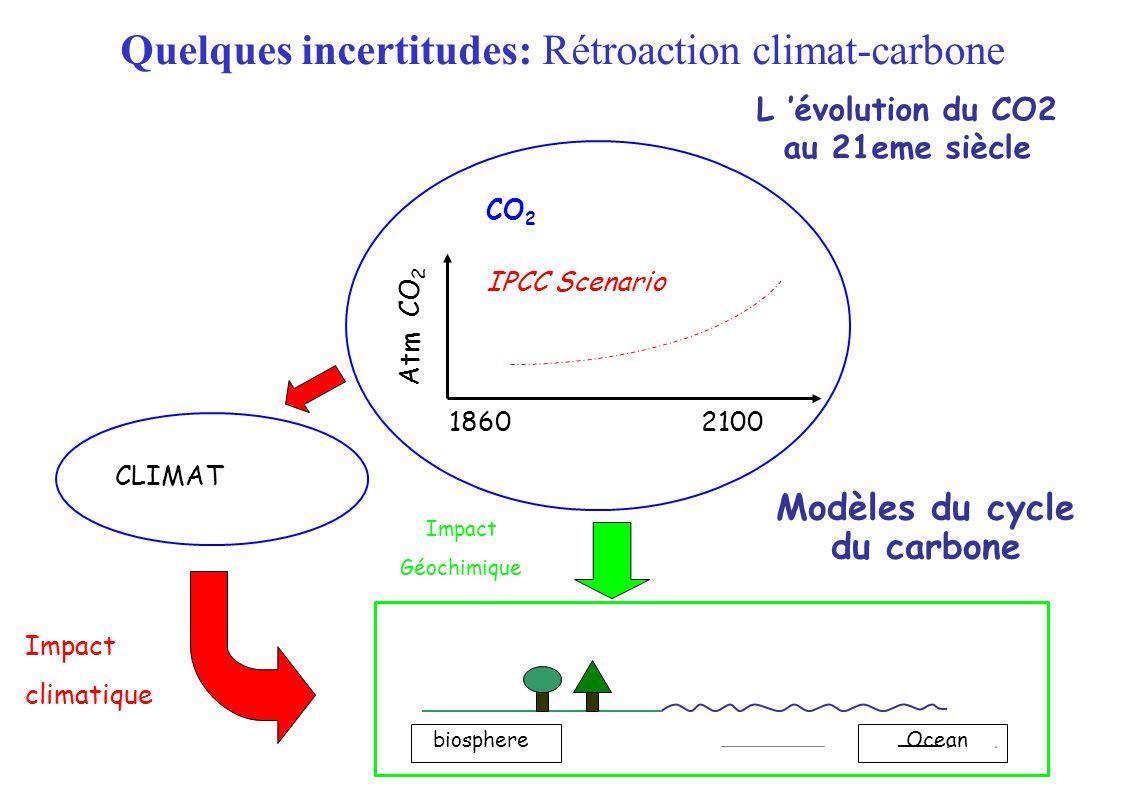 L évolution du CO2 au 21eme siècle CLIMAT 18602100 IPCC Scenario CO 2 Atm CO 2 Modèles du cycle du carbone Impact Géochimique biosphereOcean Impact climatique Quelques incertitudes: Rétroaction climat-carbone