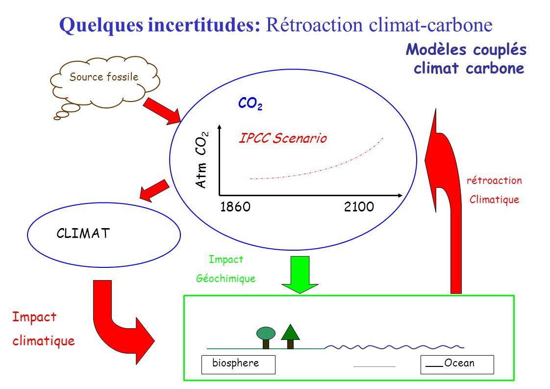 CLIMAT 18602100 IPCC Scenario CO 2 Atm CO 2 Impact Géochimique biosphere Impact climatique rétroaction Climatique Source fossile Modèles couplés climat carbone Ocean Quelques incertitudes: Rétroaction climat-carbone