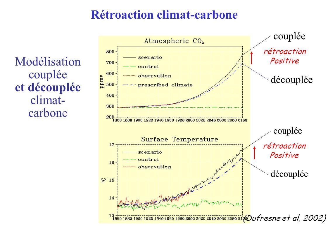rétroaction Positive rétroaction Positive découplée couplée découplée couplée Rétroaction climat-carbone Modélisation couplée et découplée climat- carbone (Dufresne et al, 2002)