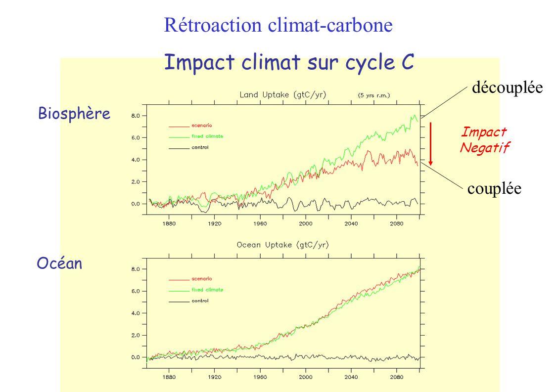 Impact climat sur cycle C Impact Negatif Biosphère Océan couplée découplée Rétroaction climat-carbone