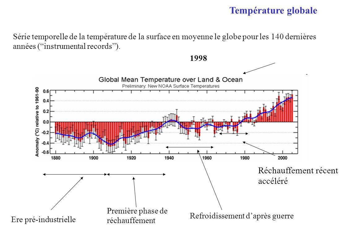 Série temporelle de la température de la surface en moyenne le globe pour les 140 dernières années (instrumental records). Ere pré-industrielle Réchau