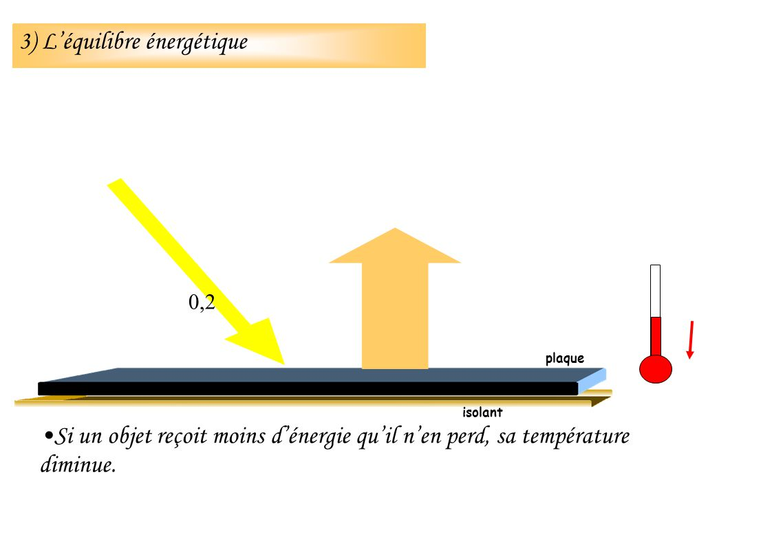 Si un objet reçoit moins dénergie quil nen perd, sa température diminue. isolant 0,2 plaque 3) Léquilibre énergétique