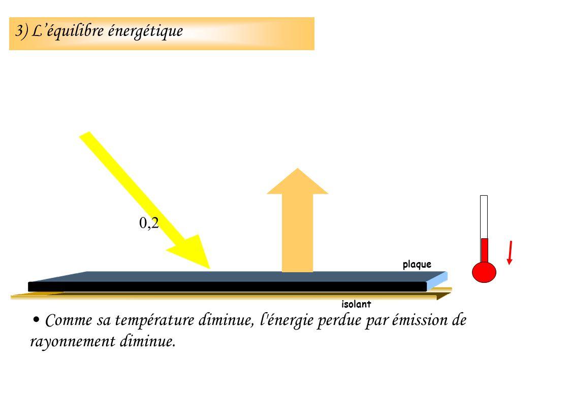 Comme sa température diminue, l'énergie perdue par émission de rayonnement diminue. isolant 0,2 plaque 3) Léquilibre énergétique