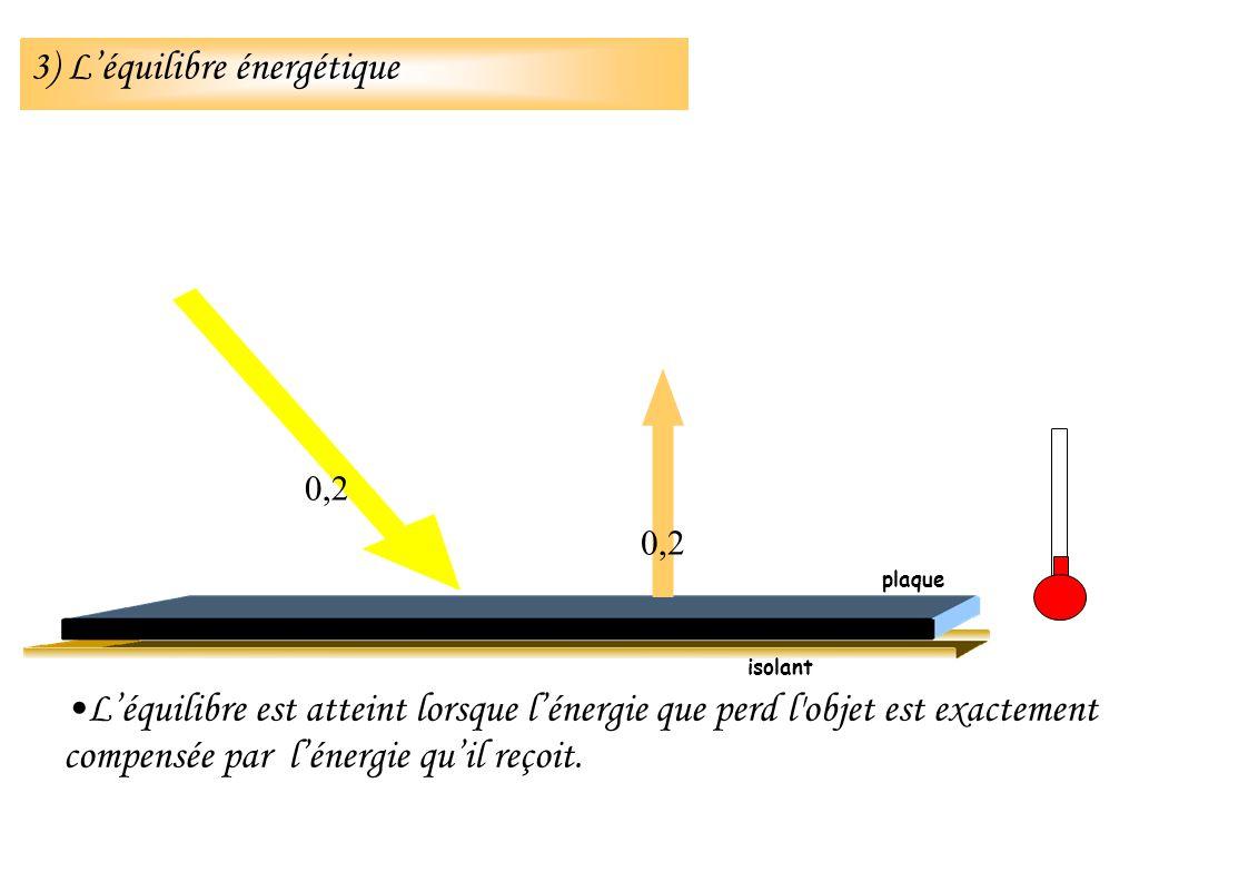 Léquilibre est atteint lorsque lénergie que perd l'objet est exactement compensée par lénergie quil reçoit. isolant 0,2 plaque 3) Léquilibre énergétiq