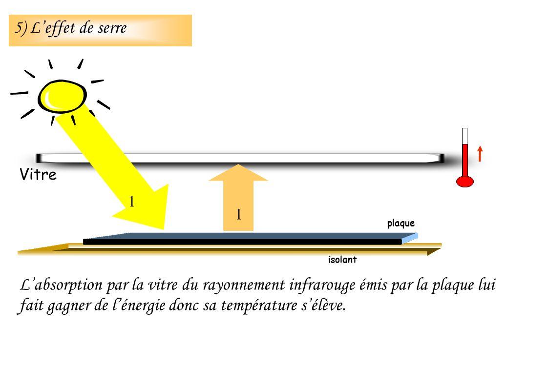 Labsorption par la vitre du rayonnement infrarouge émis par la plaque lui fait gagner de lénergie donc sa température sélève. isolant Vitre 1 1 plaque