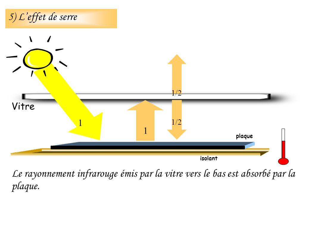Le rayonnement infrarouge émis par la vitre vers le bas est absorbé par la plaque. isolant Vitre 1 1 1/2 plaque 5) Leffet de serre