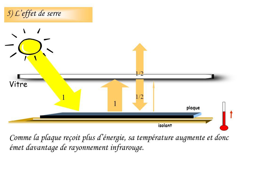 Comme la plaque reçoit plus dénergie, sa température augmente et donc émet davantage de rayonnement infrarouge. isolant Vitre 1 1 1/2 plaque 5) Leffet