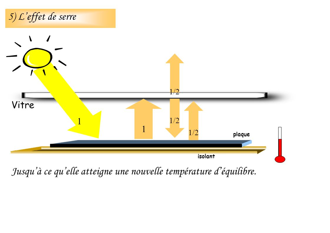 Jusquà ce quelle atteigne une nouvelle température déquilibre. isolant Vitre 1 1 1/2 plaque 5) Leffet de serre