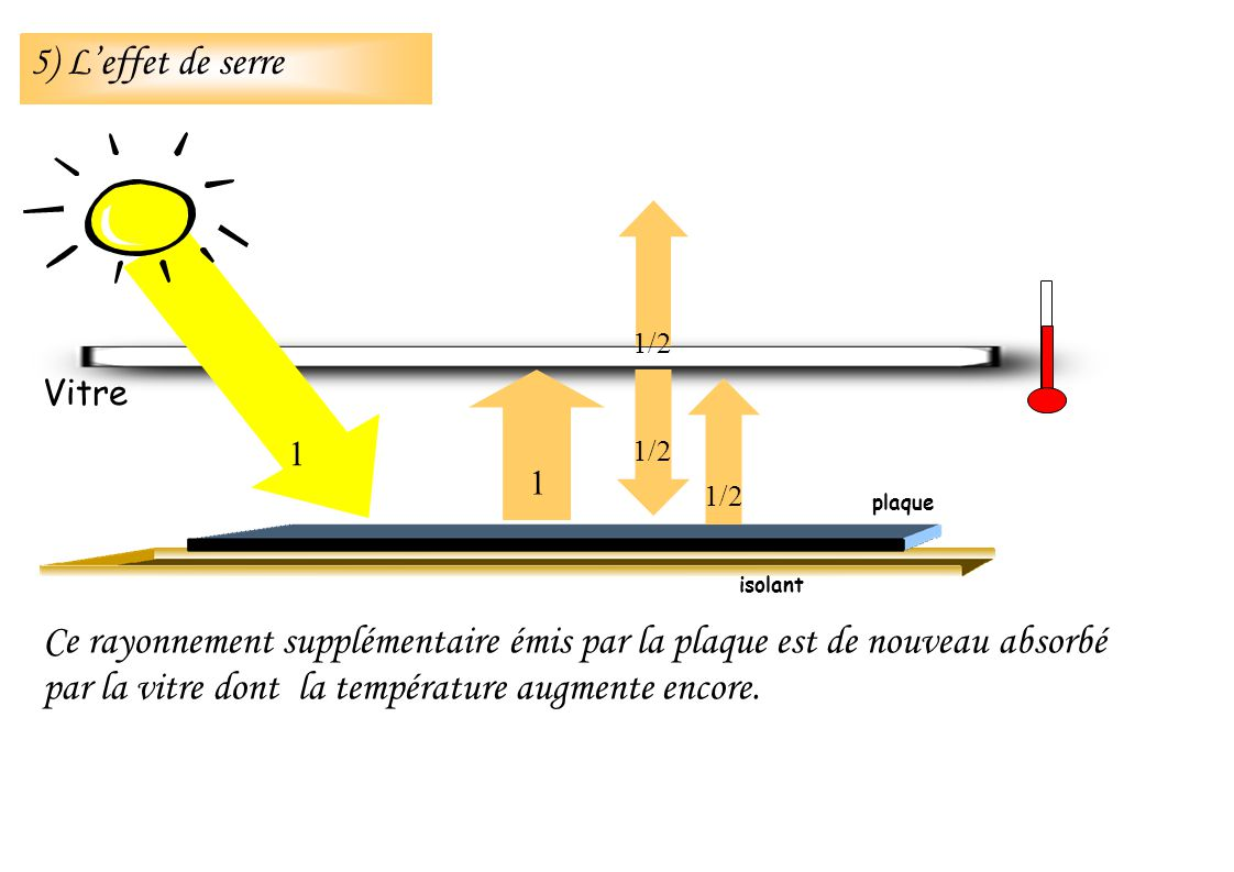 Ce rayonnement supplémentaire émis par la plaque est de nouveau absorbé par la vitre dont la température augmente encore. isolant Vitre 1 1 1/2 plaque