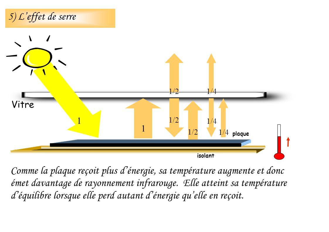 Comme la plaque reçoit plus dénergie, sa température augmente et donc émet davantage de rayonnement infrarouge. Elle atteint sa température déquilibre