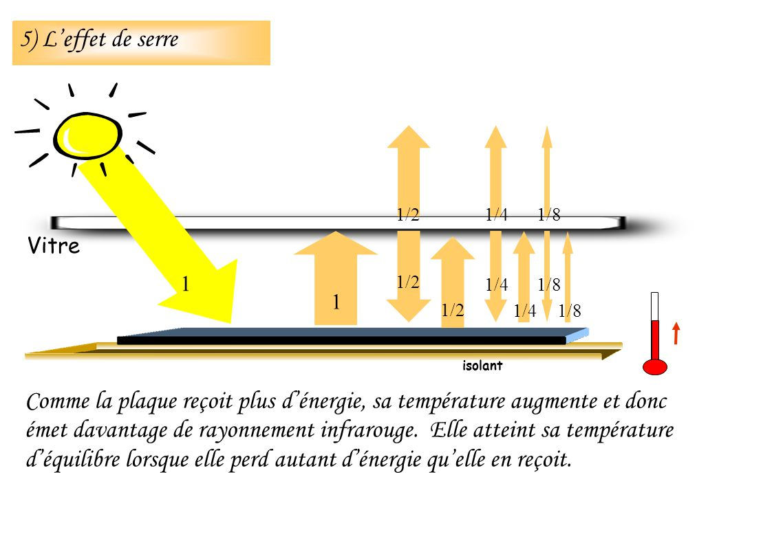 isolant Vitre 1 1 1/2 1/4 1/8 Comme la plaque reçoit plus dénergie, sa température augmente et donc émet davantage de rayonnement infrarouge. Elle att