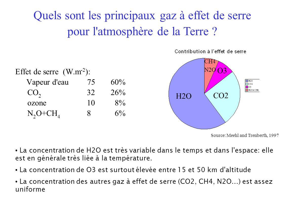 Effet de serre (W.m -2 ): Vapeur d eau 7560% CO 2 3226% ozone 10 8% N 2 O+CH 4 8 6% H2O CO2 Quels sont les principaux gaz à effet de serre pour l atmosphère de la Terre .