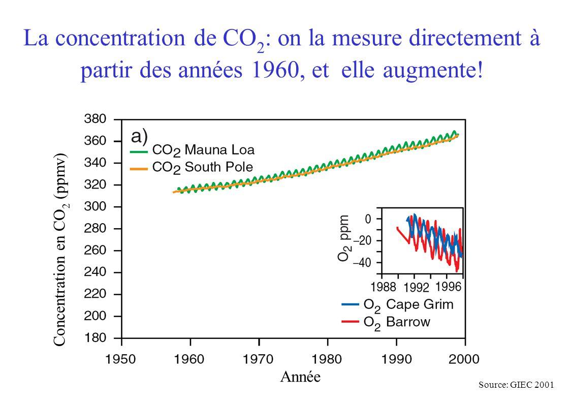 Année Concentration en CO 2 (ppmv) Source: GIEC 2001 La concentration de CO 2 : on la mesure directement à partir des années 1960, et elle augmente!