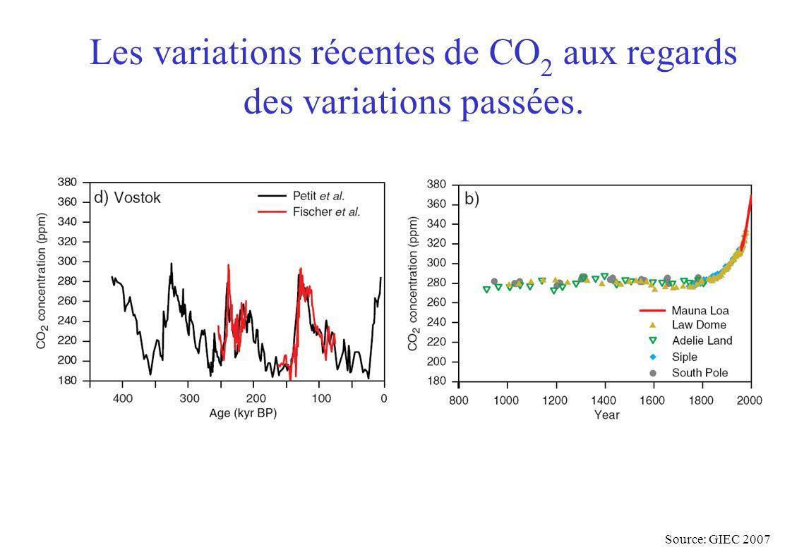 Les variations récentes de CO 2 aux regards des variations passées. Source: GIEC 2007