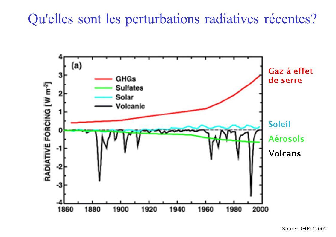 Qu'elles sont les perturbations radiatives récentes? Source: GIEC 2007 Gaz à effet de serre Soleil Aérosols Volcans