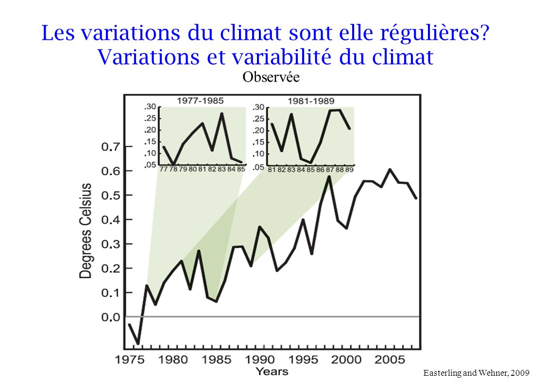 Easterling and Wehner, 2009 Observée Les variations du climat sont elle régulières.