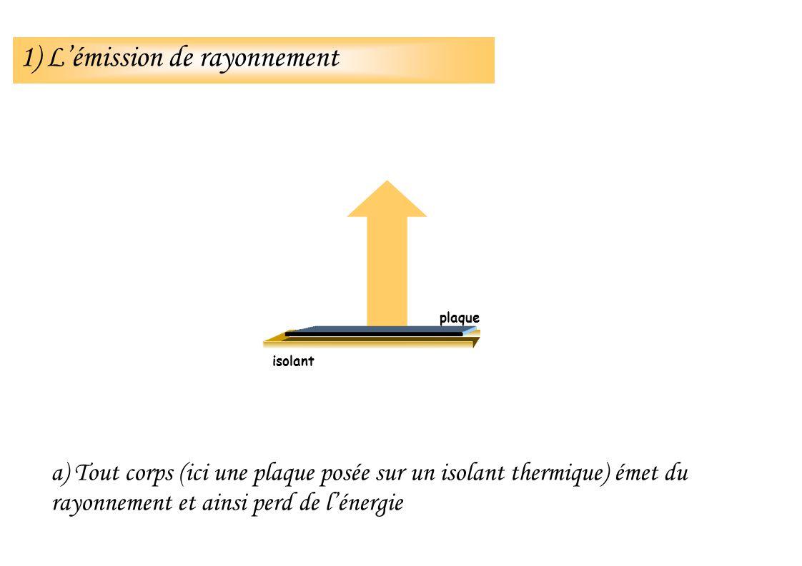 Évolution de la température moyenne en été en France de 1860 à 2100 Que représentent ces changements de température.